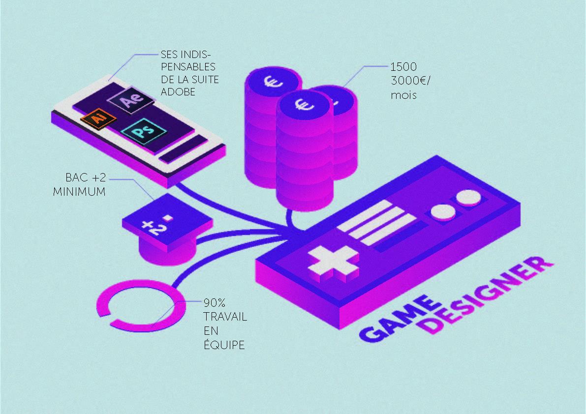 valentin LUANGRATH - data visualisation du métier de game designer